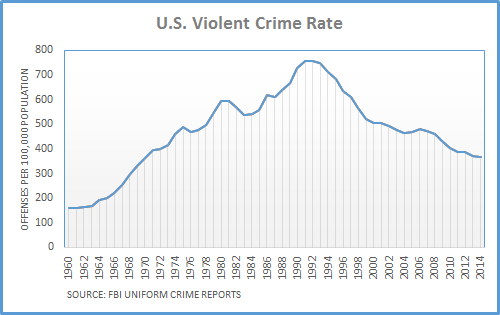 US_Crime_rate