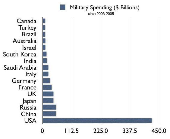 The US Army Document That Proves The US Is The Worlds Number One - Largest military in the world
