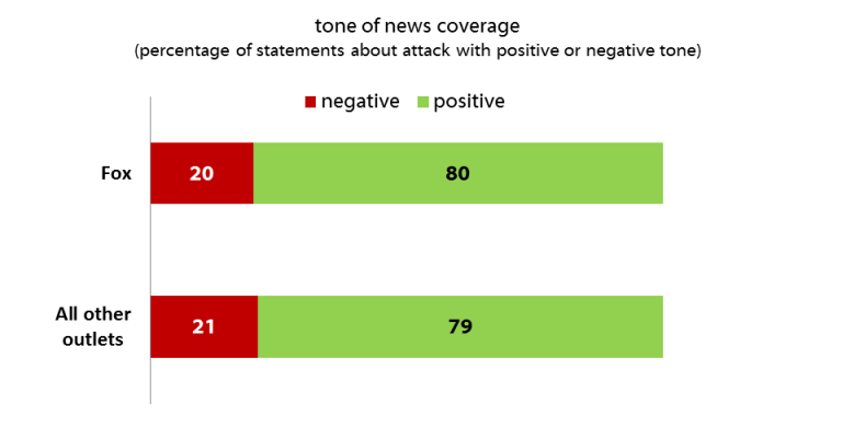 A study on bias in the media