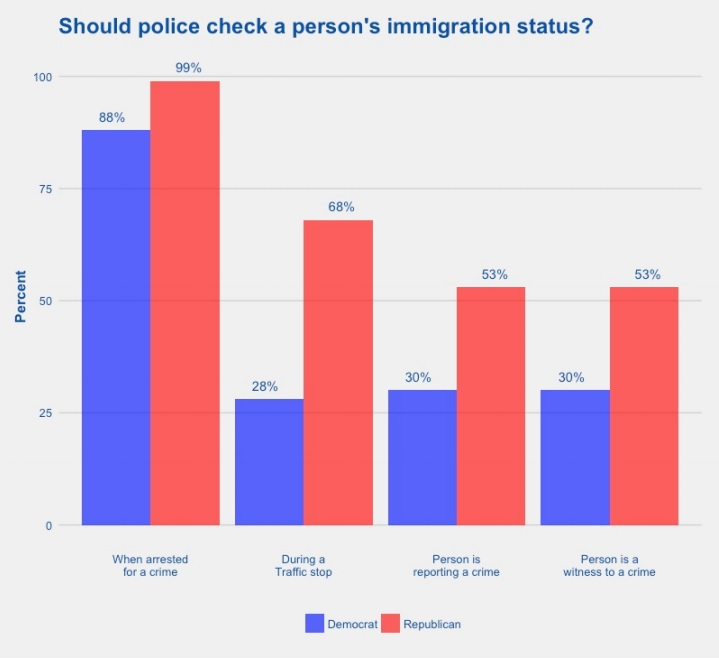 POLL: 93% Of Texans Want Police To Check Immigration