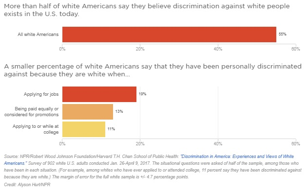 Poll: Majority Of White Americans Say Whites Are Discriminated Against In America