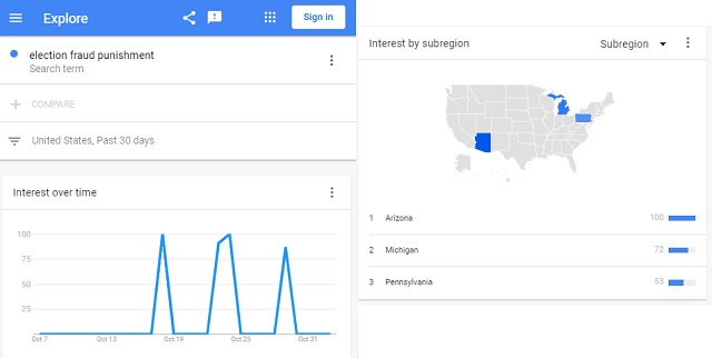 Why did Google searches for 'Voter Fraud Punishment' surge In MI, PA and AZ right before election… (informationliberation.com)